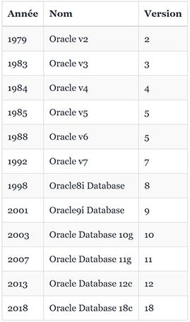 Versions Oracle