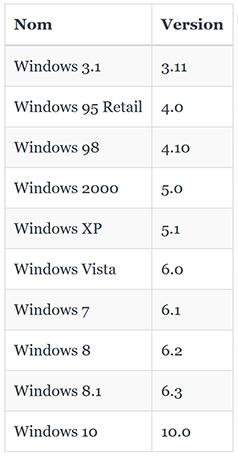 Versions Windows